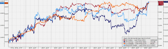 USD/JPY: jak co piątek 112