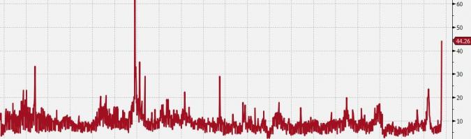 Zmienność implikowana GBP/USD w skali jednego dnia handlowego; Źródło: Bloomberg, TMS Brokers