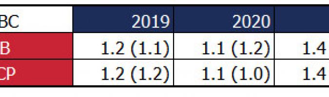 Nowe prognozy EBC