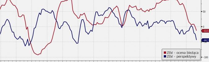 EUR: ostre spadki ZEW
