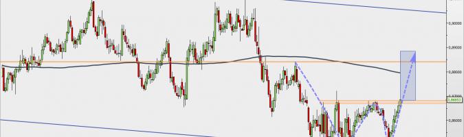 EUR/GBP - wykres 1D; Źródło: TMSDirect