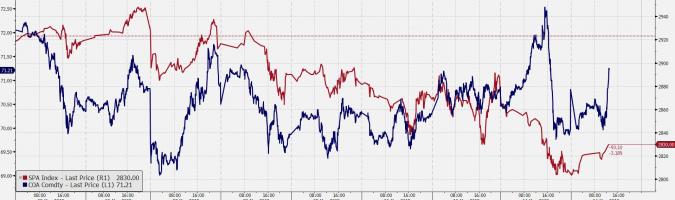 Notowania ropy brent i kontrakt na S&P500. Źródło: Bloomberg
