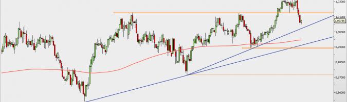 USD/CHF - wykres 1D; Źródło: TMSDirect