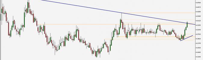EUR/PLN - wykres tygodniowy; Źródło: TMS Trader