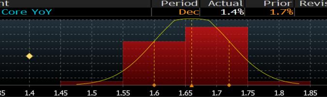 Odczyt inflacji bazowej na tlerozkłądu prognoz w ankiecie Bloomberga. Źródło: Bloomberg