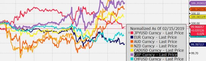 Przebieg notowań crossów walut G10 z USD od początku dnia; Źródło: Bloomberg