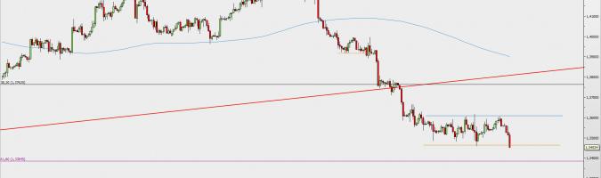 Wykres 4-godzinowy GBP/USD; Źródło: TMS Direct