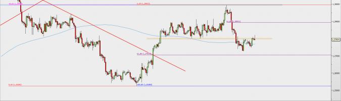 Wykres 4-godzinowy USD/CAD; Źródło: TMS Direct