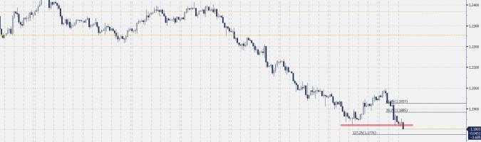 EUR/USD - wykres 4H; Źródło: Bloomberg, TMS Brokers