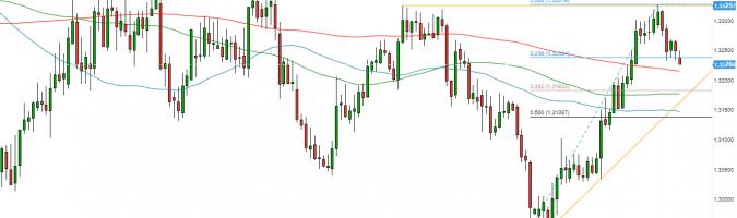 USD/CAD - wykres 1D; Źródło: TMS Direct