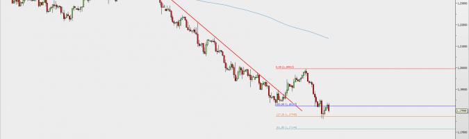Wykres 4-godzinowy EUR/USD; Źródło: TMS Direct