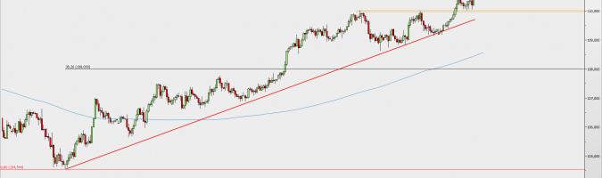 Wykres 4-godzinowy USD/JPY; Źródło: TMS Direct
