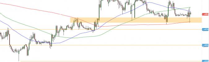 GBP/USD - wykres 1H; Źródło: TMSDirect
