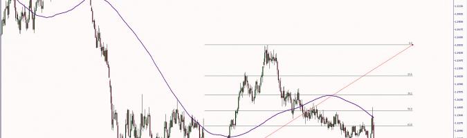 Wykres tygodniowy EUR/USD. Źródło: TMS