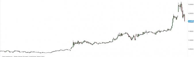 EUR/NOK - wykres 1H; Źródło: TMSDirect