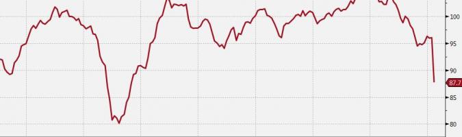 Indeks Ifo na kryzysowych poziomach