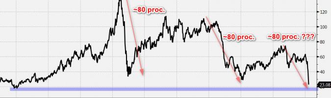 Wykres tygodniowy ropy WTI. Źródło: Bloomberg