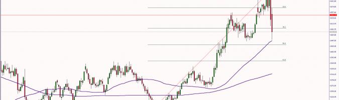 Wykres tygodniowy kursu złota. Źródło: TMS