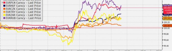 Zmiana wartości wybranych walut vs EUR od początku dnia; Źródło: Bloomberg, TMS Brokers
