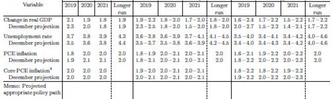 FOMC: nowe prognozy