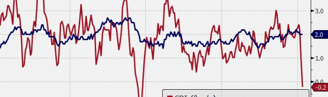 CAD: deflacja pierwszy raz do 11 lat