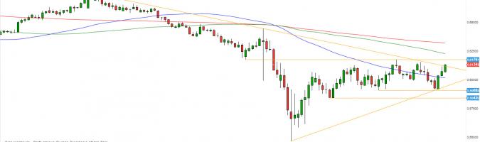 NZD/USD - wykres 1D; Źródło: TMSDirect