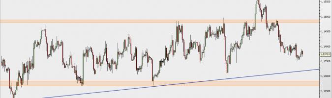 EUR/USD - wykres 4H; Źródło: TMSDirect