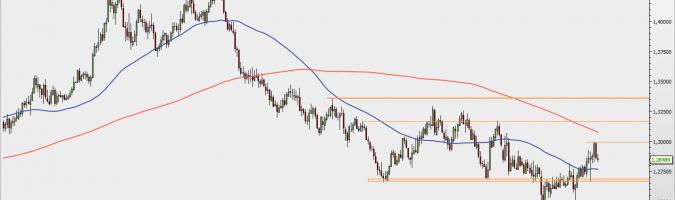 GBP/USD - wykres 1D; Źródło: TMS Direct