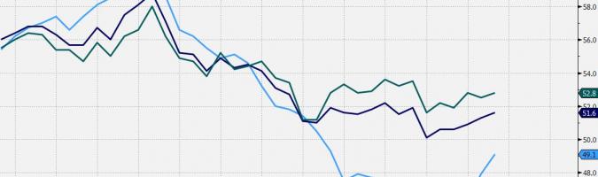Indeksy PMI dla Eurolandu. Źrółdo: Bloomberg