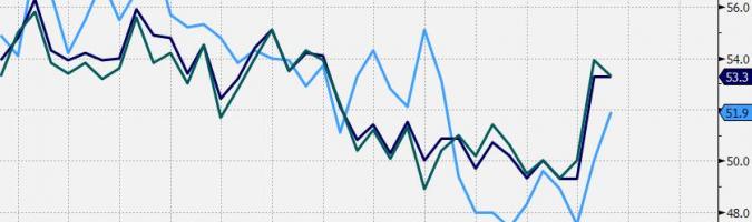 GBP: PMI pozostają pozytywne