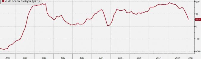 ZEW: ocena bieżąca; Źródło: Bloomberg, TMS Brokers