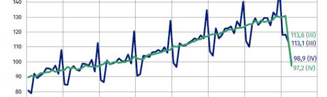 Sprzedaż detaliczna – dane wyrównane sezonowo i niewyrównane (ceny stałe) – prze-ciętna miesięczna 2015=100; Źródło: GUS