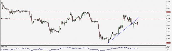 Wykres godzinowy GBP/USD Źródło:TMS
