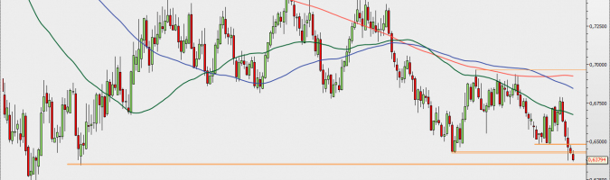 NZD/USD - wykres tygodniowy; Źródło: TMSDirect