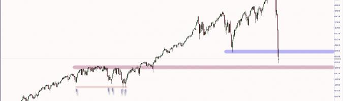 Wykres tygodniowy kontraktu na indeks S&P500. Źródło: TMS