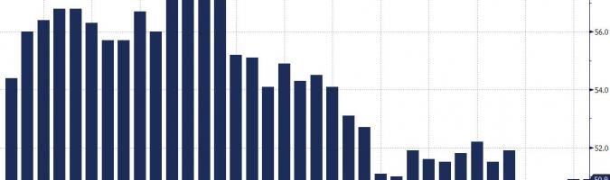Koniunktura w Eurolandzie - bez przełomu, euro - bez wsparcia