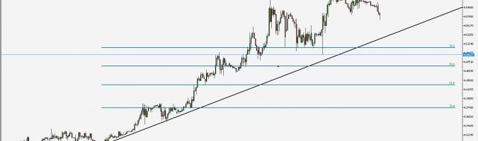 EUR/PLN - wykres 1H; Źródło: TMS Trader