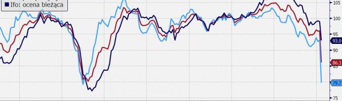 Niemcy: indeksy Ifo; Źródło: Bloomberg, TMS Brokers