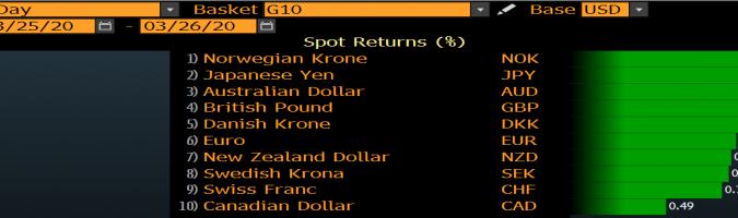 Zmiana wartości wybranych walut vs USD; Źródło: Bloomberg, TMS Brokers