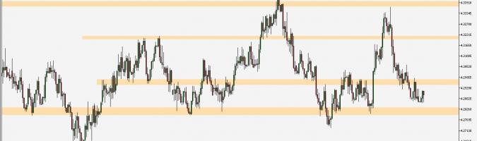 EUR/PLN - wykres 4H; Źródło: TMS Connect