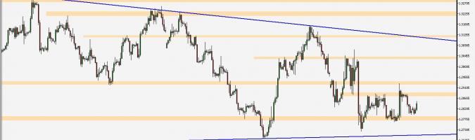 GBP/USD - wykres 4H; Źródło: TMS Connect