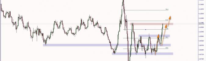 EUR/USD: dynamiczna kontynuacja zwyżki