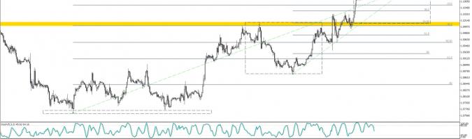 EUR/USD: czy to już czas na korektę?
