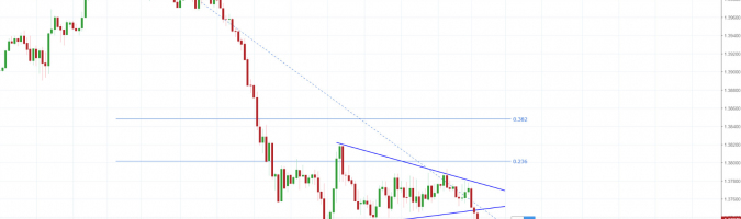 Live Trading: USD/CAD