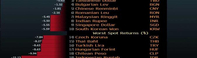 Zmiany wartości walut EM do USD w 2020 roku. Źródło: Bloomberg