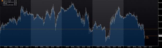 Ropa znów tanieje, Wall Street stabilnie