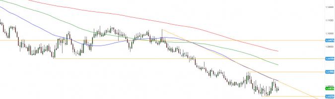 EUR/CHF - wykres 1D; Źródło: TMSDirect
