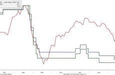 Historyczny ruch ECB