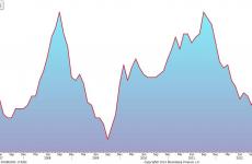 W. Brytania: inflacja najniżej od 4,5 roku