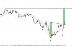 EUR/PLN: odwrócona formacja RGR